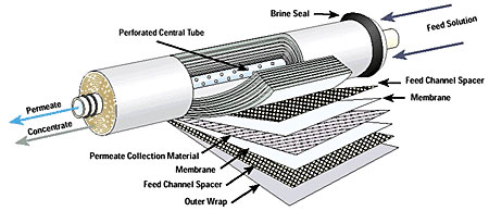 Reverse Osmosis Membrane TFC