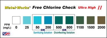 WaterWorks Free cholorine Color Chart