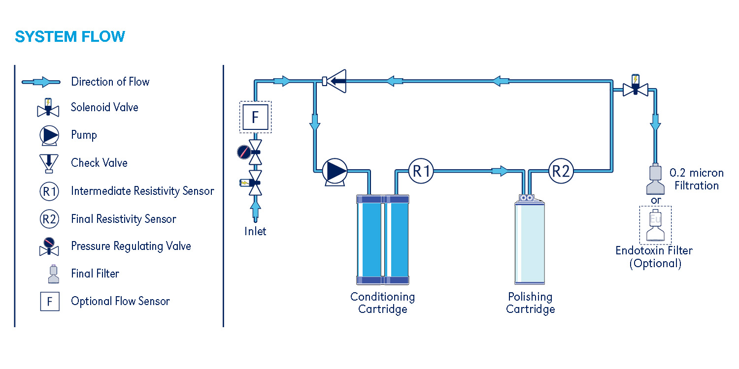 Phoenix Lab Water Purification System Aries Academy
