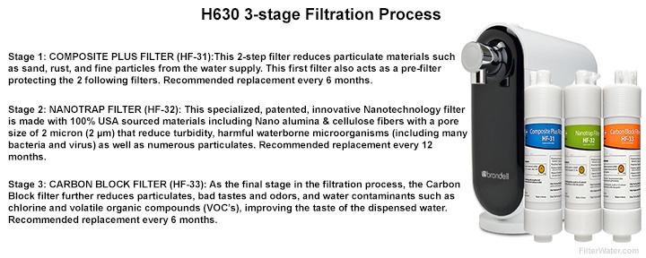 H630 Brondell Filtration