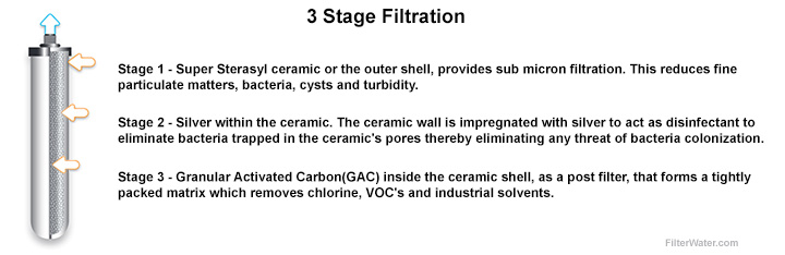 3 Stage Super Sterasyl