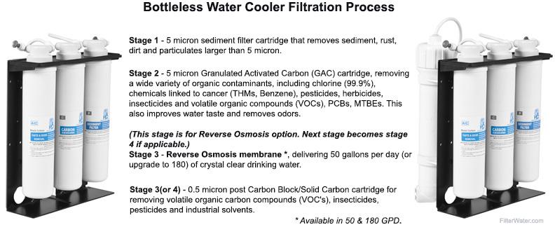 GW-G4 Filtration