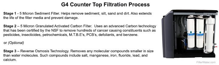 GW-G4CT Filtration