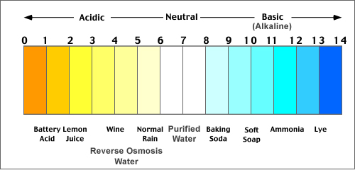 Water Contaminants: pH Scale