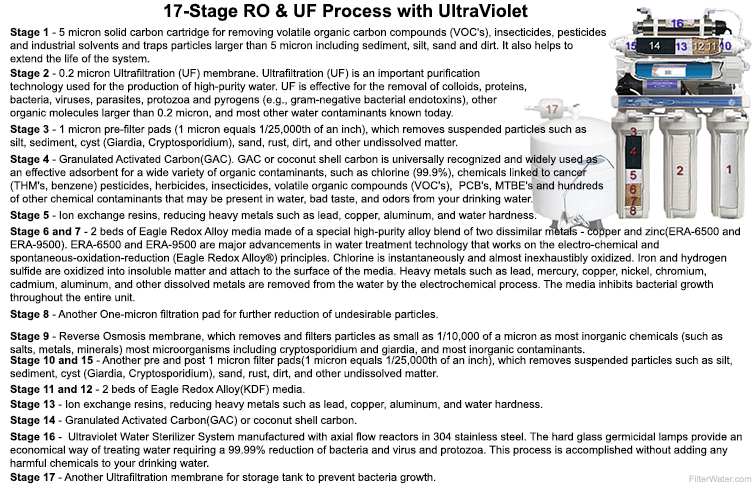 17 Stage RO with Dual UF UV with pump