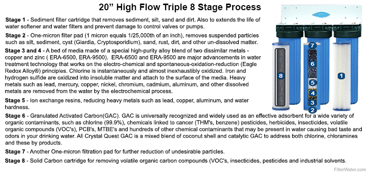 20 High Flow 8 Stage