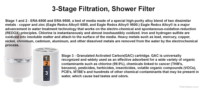 Shower Filter 3-Stage Filtration