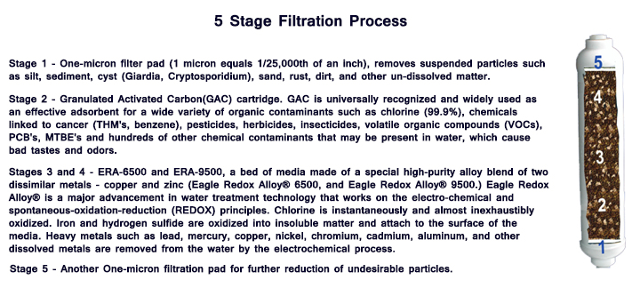 5 Stage Filtration