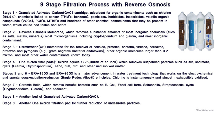 9 Stages of Filtration with RO