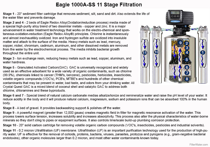 Eagle1000A-SS 11Stage