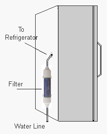 Inline Refrigerator Water Filter Installation