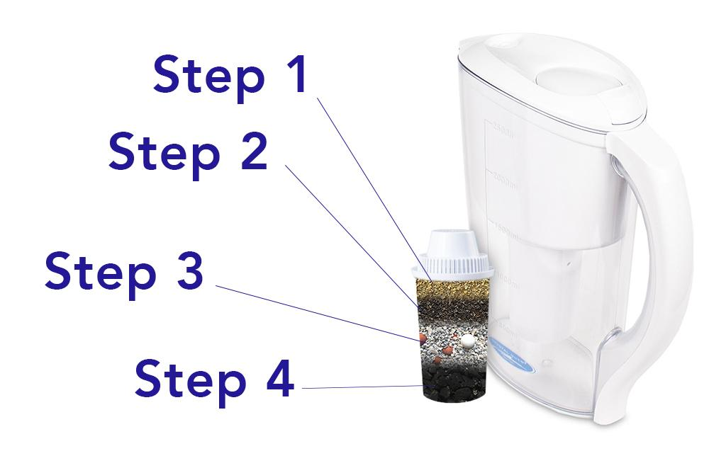 4-stage Filtration System