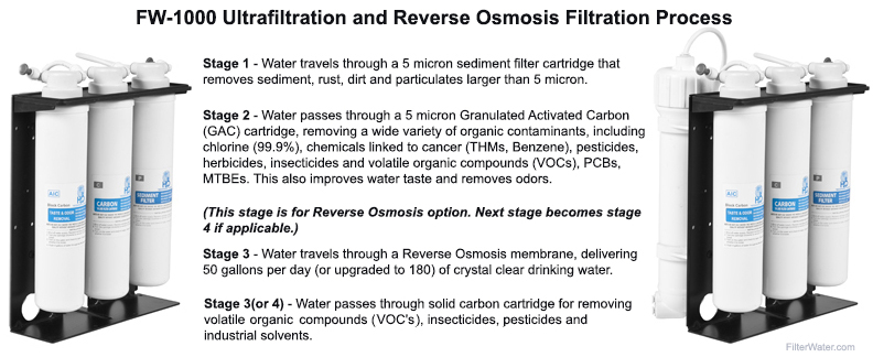 FW-1000 UF and RO Filtration Process