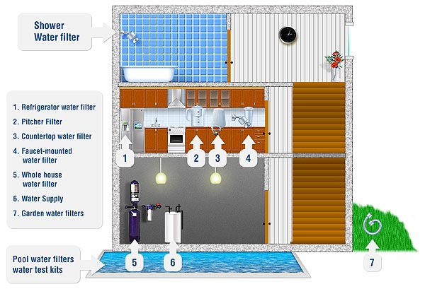 home water filter types - Water Filter System For Home