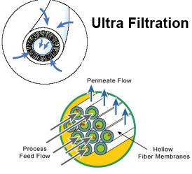 UltraFiltration Technology