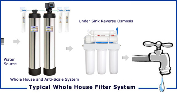 Typical Whole House Filtration System Diagram