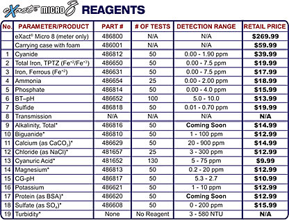 eXact Micro 8 Photometer reagents chart