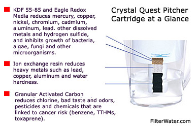 Crystal Quest Pitcher Cartridge at a Glance