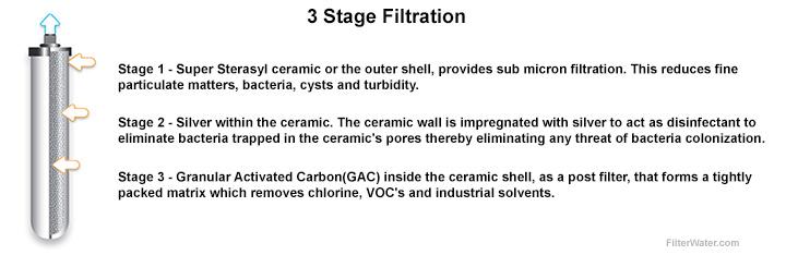 3 Stage Super Sterasyl
