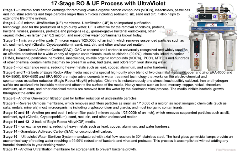 17 Stage RO with Dual UF