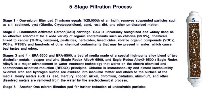 5 Stage Filtration