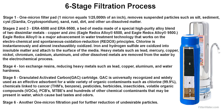 Countertop 6 Stage Filtration