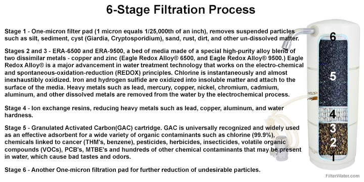 6-Stage Filtration Process