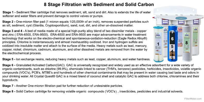 8 Stage Under Sink Filtration Process