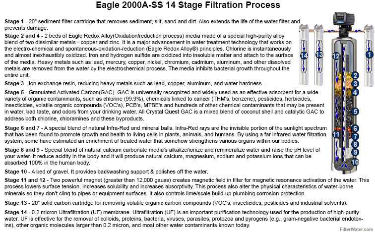 Eagle 2000A Filtration Diagram 14 Stages