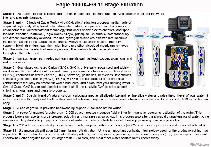 Eagle1000A-FG 11Stage