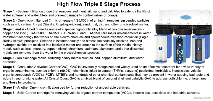 High Flow 8 stage