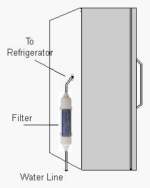 Inline Refrigerator Water Filter Installation