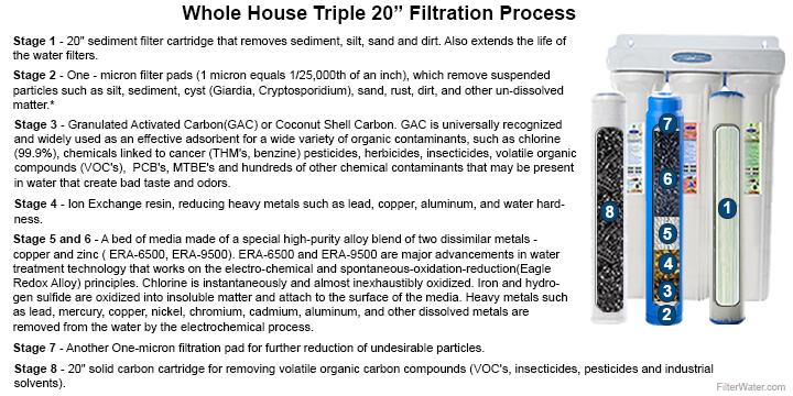 8 Stage Filtration