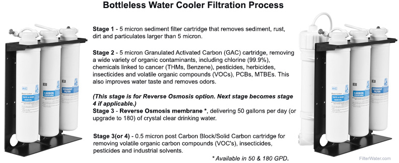 FW-3000 Filtration
