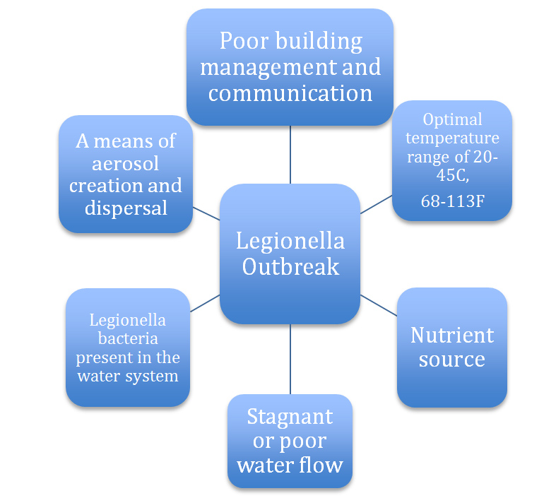 Legionella A Detailed Overview And Guide To Prevention In