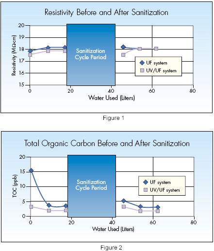 Ultrafiltration membrane sanitation tables