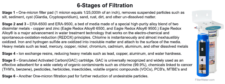 6-Stage Filtration Countertop